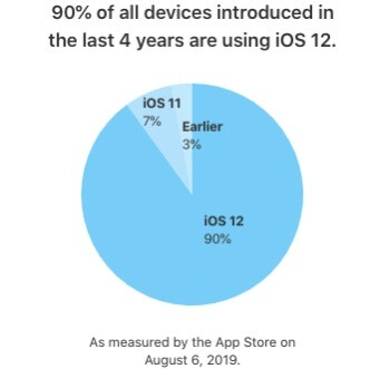 With iOS 13 right around the corner, iOS 12 nears 90 percent total adoption