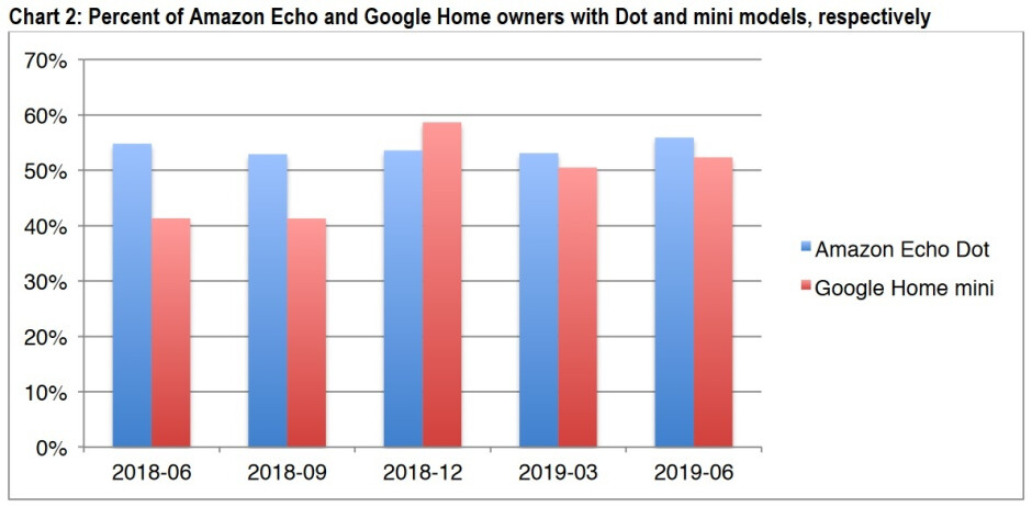 Lower priced entry-level units make up more than 50% of the installed base in the U.S. - Latest survey shows why Apple needs to produce a HomePod mini