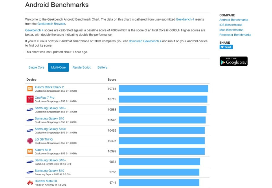 Forget about the Note 10 and get excited for the Galaxy S11 with the first Snapdragon 865 benchmark