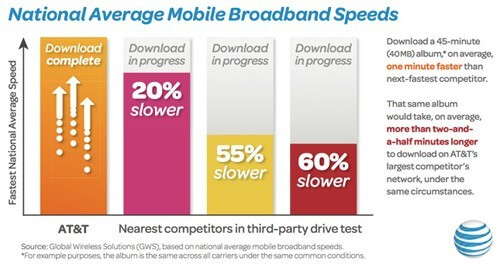 A study claims that AT&T has 60% faster cellular speed compared to Verizon