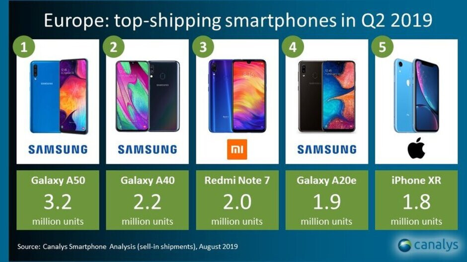 Samsung hits five-year high in Europe as Apple and Huawei tumble