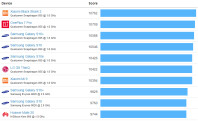 geekbench-android-top-chart