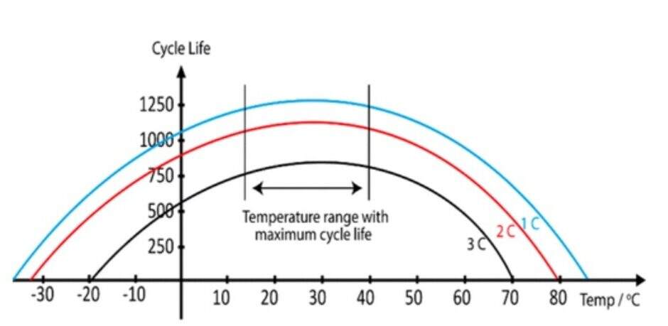 For maximum battery life, a smartphone should not be exposed to ambient temperatures outside of a range of 59 degrees to 104 degrees Fahrenheit - Your phone's battery can have its life cut short thanks to wireless charging