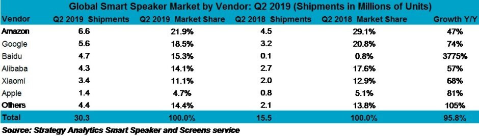 Amazon, Google, and yes, even Apple had a great second quarter in the thriving smart speaker market