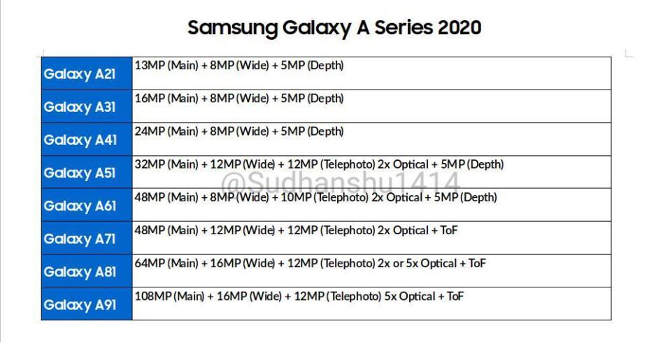 Samsung Galaxy A (2020): Drastic camera upgrades including 108MP sensor