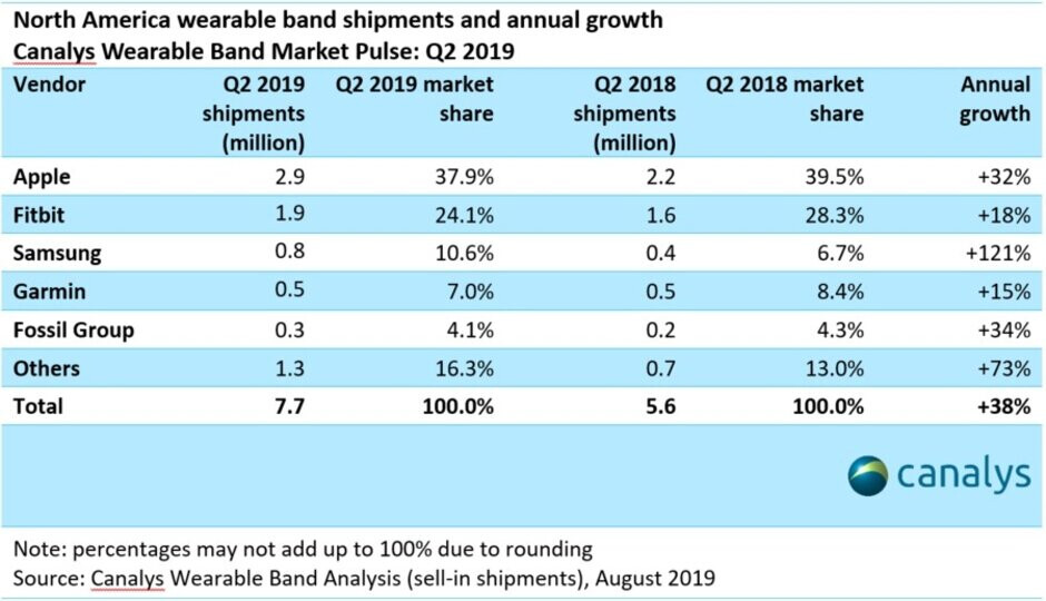 The Apple Watch had a commanding share of the North American wearable band market during the second quarter - Apple Watch remains the top device in the North American wearable band market