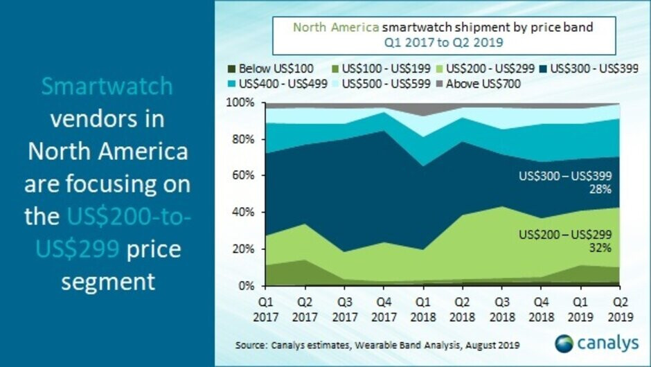 North American smartwatch market up 38% to 7.7 mln units