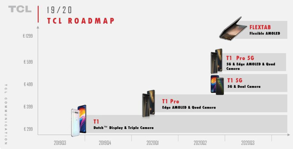 TCL Roadmap for the next year - TCL's leaked 12 month roadmap culminates in the unveiling next year of its first foldable device