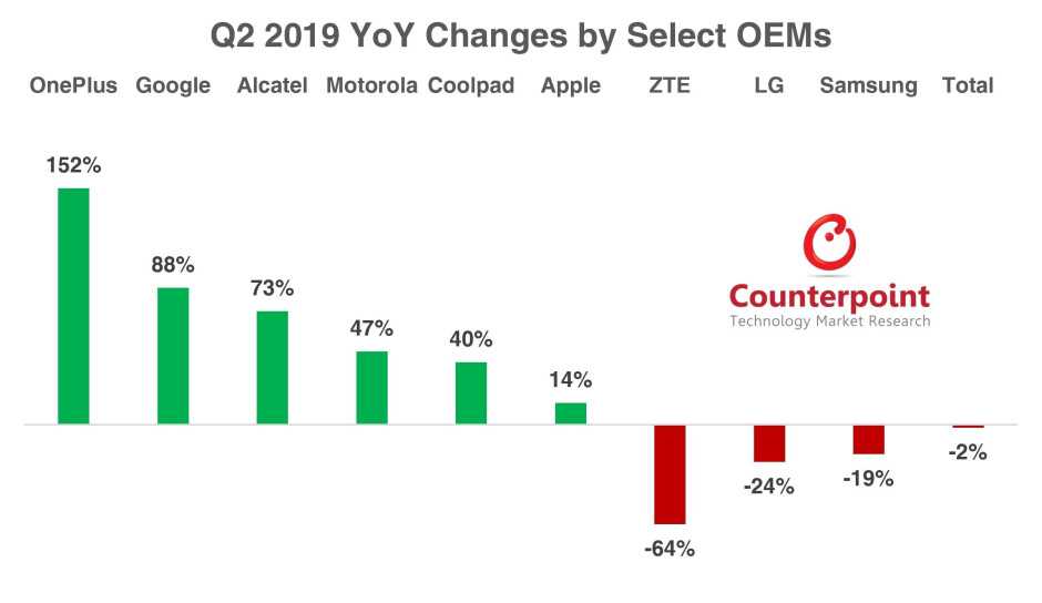 OnePlus and Google had big improvements in U.S. handset sales during the second quarter - OnePlus and Google's value pricing lead to strong Q2 growth in the U.S.