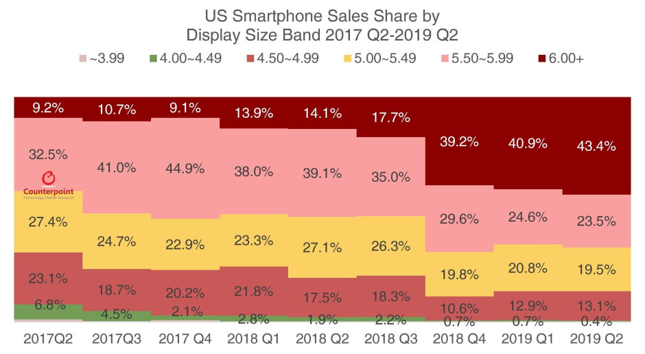 Large screened smartphones made up over 43% of smartphone sales in the states during the quarter - OnePlus and Google's value pricing lead to strong Q2 growth in the U.S.