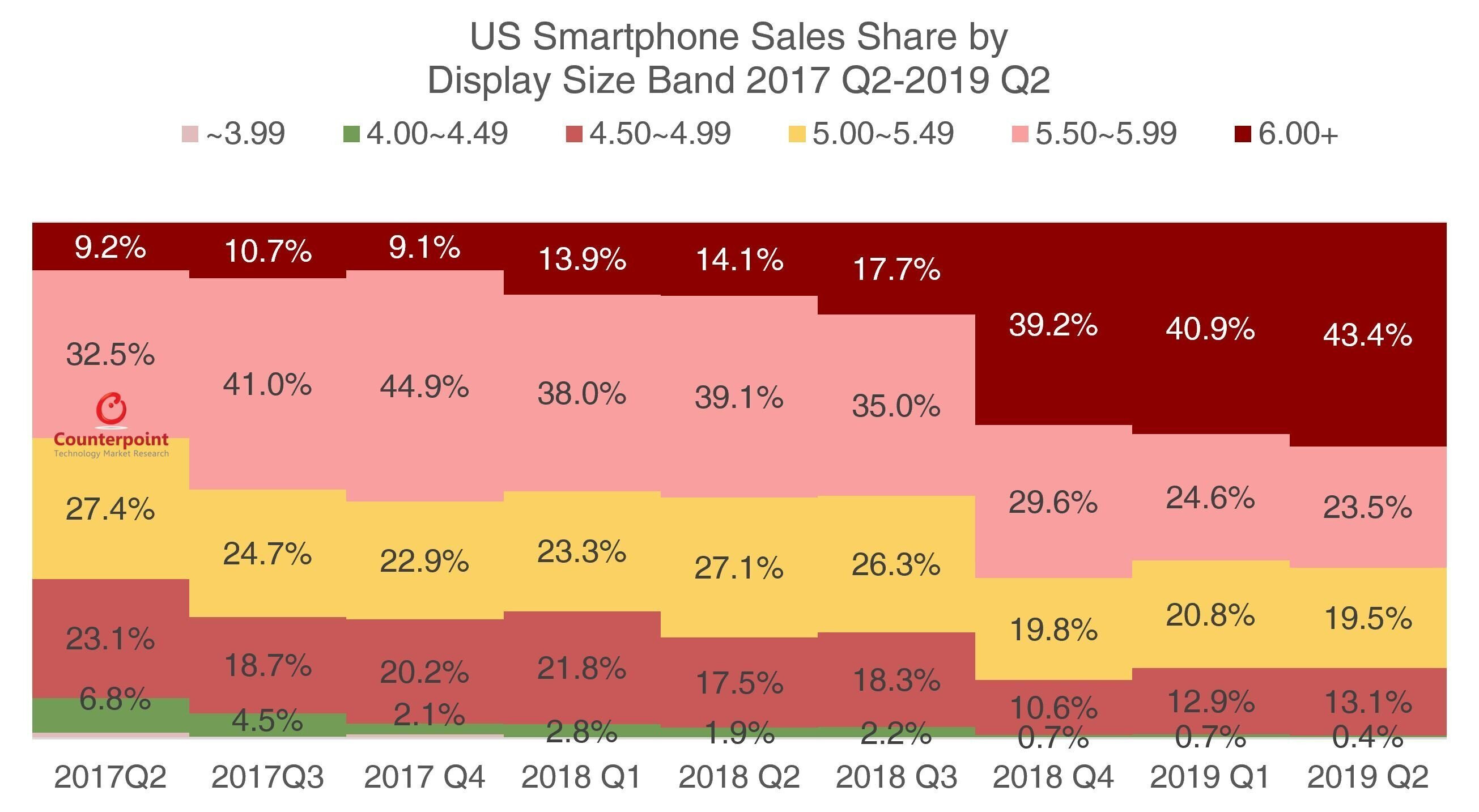 OnePlus and Google's value pricing lead to strong Q2 growth