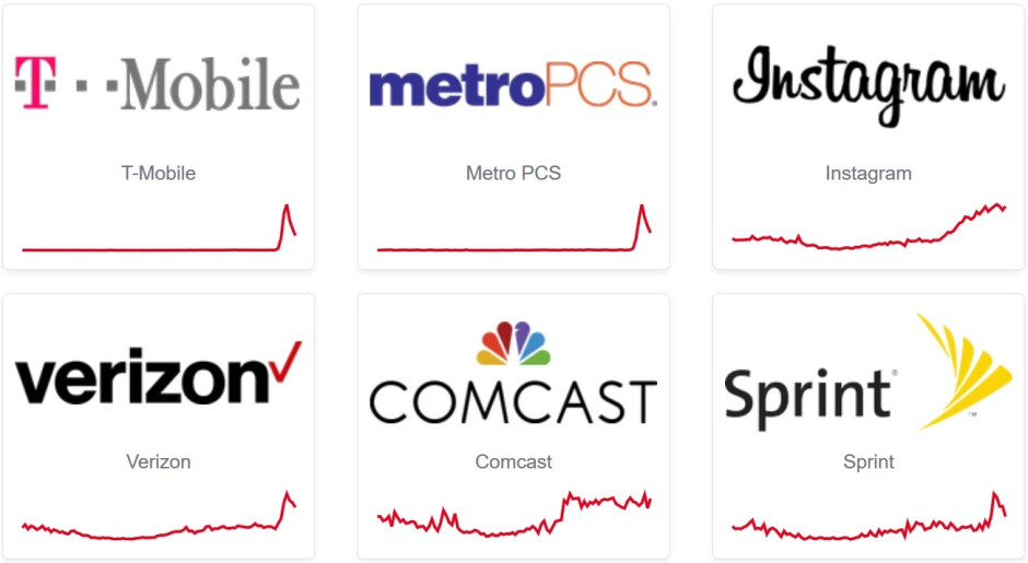 Outages are affecting all four major U.S. carriers - Outages are affecting all four major U.S. carriers