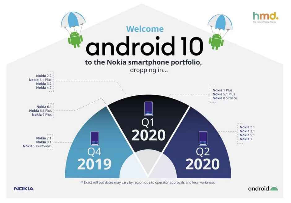 Nokia releases a roadmap for the Android 10 update - Official roadmap shows when your Nokia phone will receive Android 10
