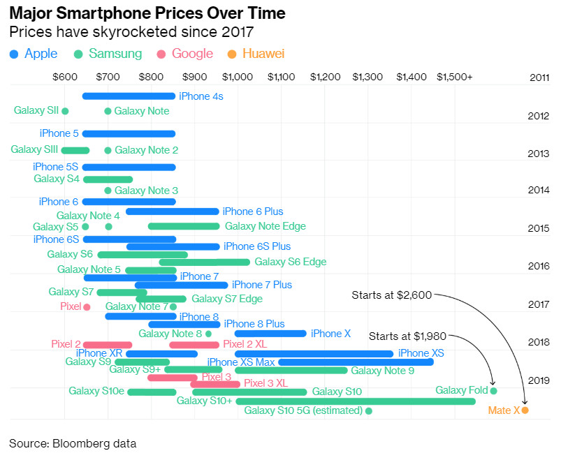 Americans stopped buying new phones when the X landed, guess why