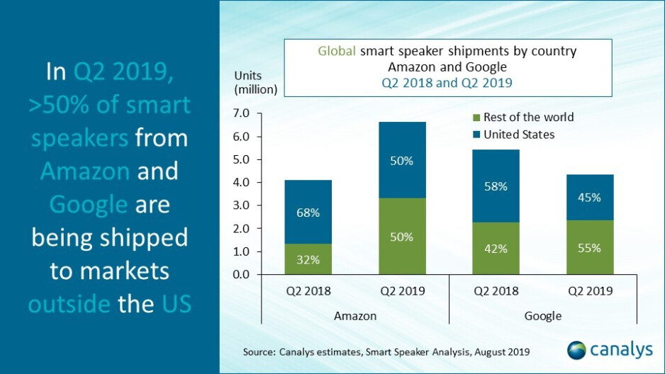 Amazon and Google shipped more speakers out of the states during the second quarter - Google is no longer the second largest global manufacturer of this red hot tech product