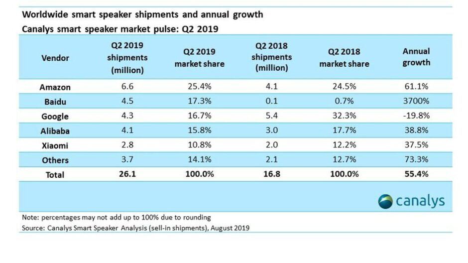 With Amazon still on top, Baidu surges past Google to become the second-largest global manufacturer of smart speakers - Google is no longer the second largest global manufacturer of this red hot tech product