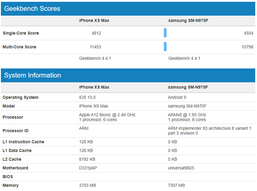 Apple A12 vs Exynos 9825 benchmarks - Note 10+ vs iPhone 11 Pro Max specs and features comparison