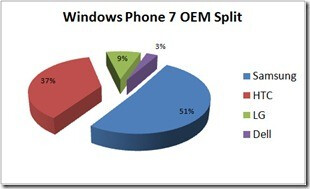A survey of 1,500 Windows Phone 7 users reveals that the majority of the phones being used are branded with the Samsung name - Samsung grabs the early lead in Windows Phone 7 market share