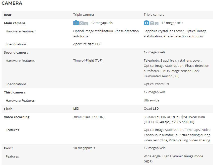 Google Pixel 4 XL vs iPhone 11 Pro Max specs and features ...