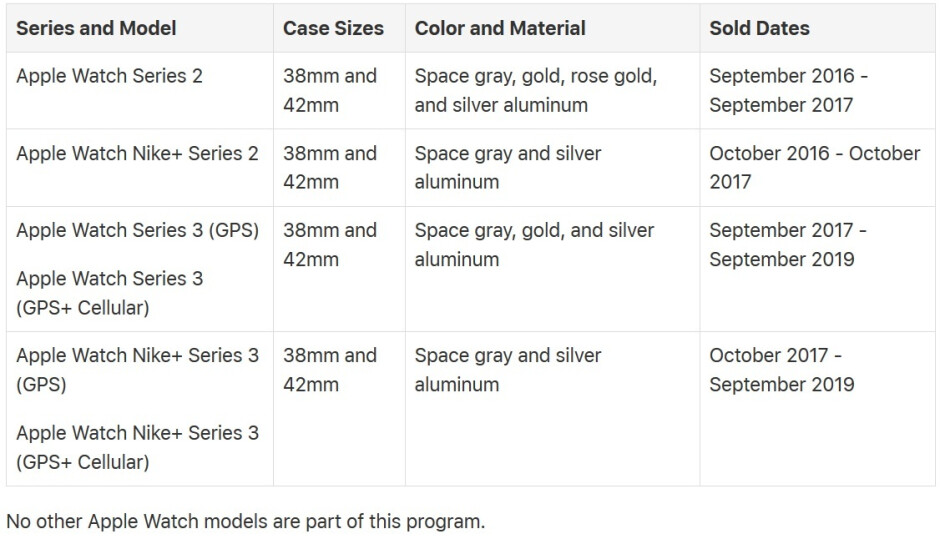 Apple Watch Series 2 and Series 3 models eligible for a free cracked screen replacement - Apple will replace this major defect for free on certain Apple Watch Series 2 and Series 3 models