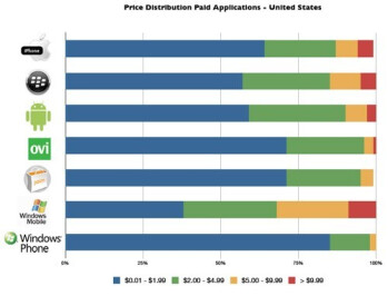 Windows Phone 7 apps are the cheapest, and most are games
