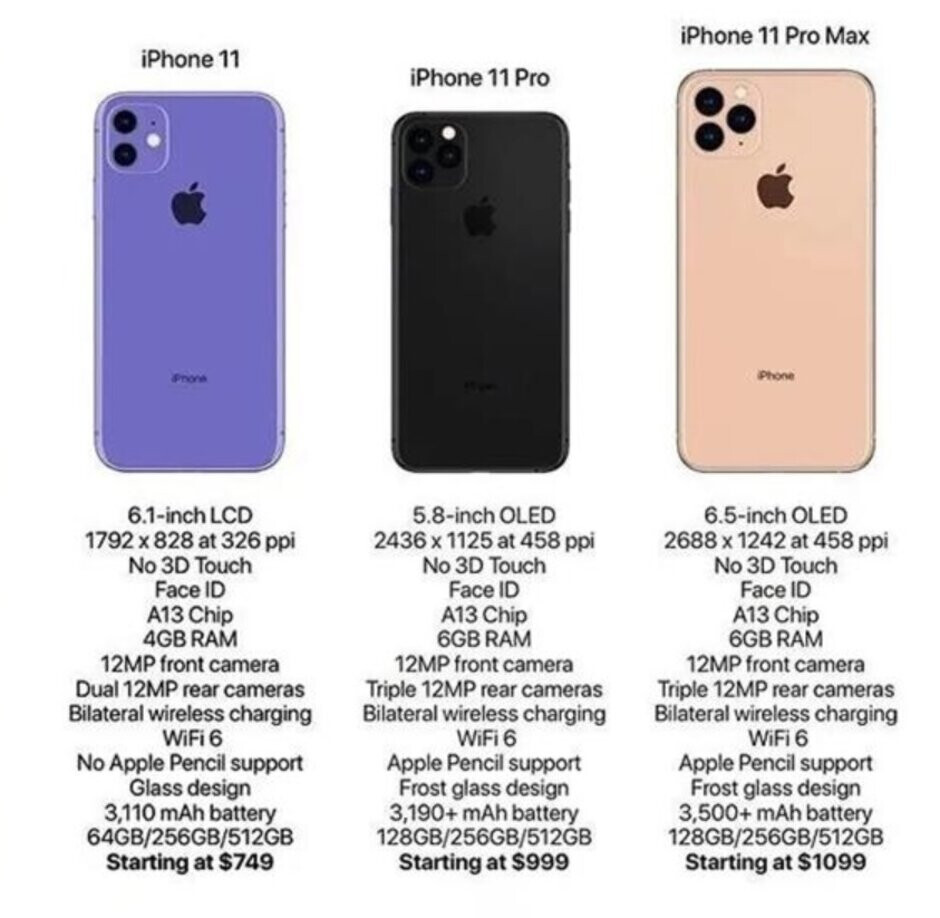 Spec sheet shows us what to expect from the 2019 iPhones when they are unveiled on September 10th - Nothing unexpected appears on unofficial 2019 Apple iPhone spec sheet