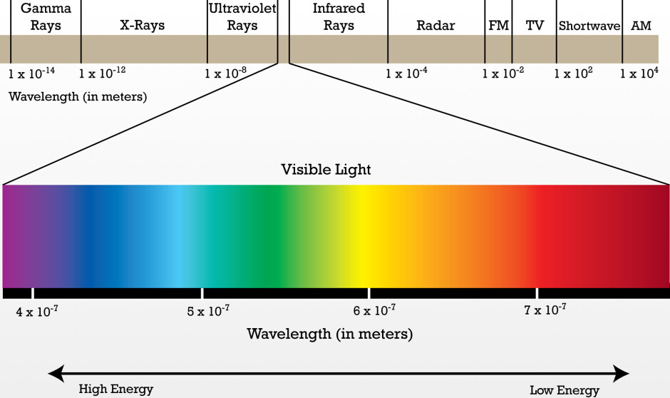 Visible light comprises just a small portion of the electromagnetic spectrum - How did Samsung make the Aura Glow color of the Galaxy Note 10?
