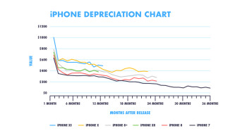 Expect your older iPhone to lose 30% of its value once the new models are unveiled next week - After September 10th, the value of your old iPhone might drop by 30%