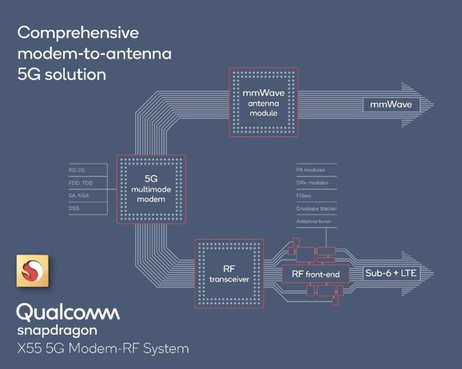 The new Snapdragon X55 5G Modem-RF System - Qualcomm roadmap for 2020 includes 5G SoCs for the Snapdragon 8, 7, and 6 Series