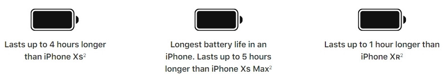 The iPhone 11 Pro Max has the best battery life of any iPhone ever