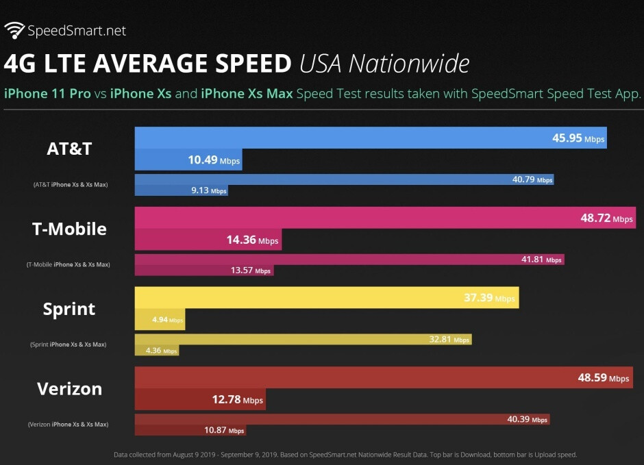 Apple's iPhone 11 Pro is unlikely to catch up to the best Androids in terms of 4G LTE speeds
