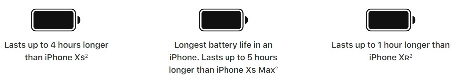 This iPhone 11 Pro Max review graph tells all about its record battery life
