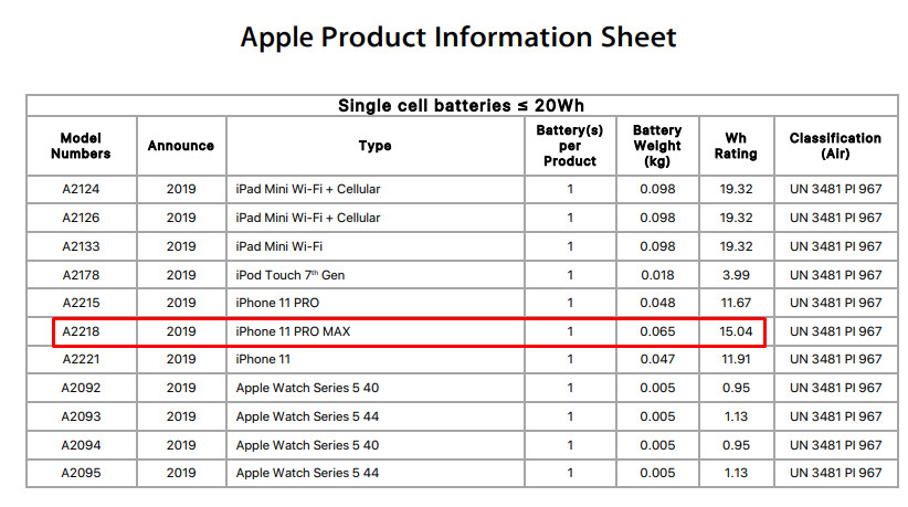 Apple reveals the real capacity behind the 11 Pro Max's record battery life