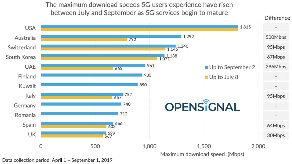 American 5G is still the fastest, but more enter the 'gigabit' club