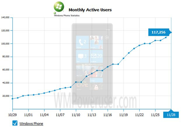Growth of active users of the Facebook app for WP7 - Windows Phone 7 sales top 135,000 units?