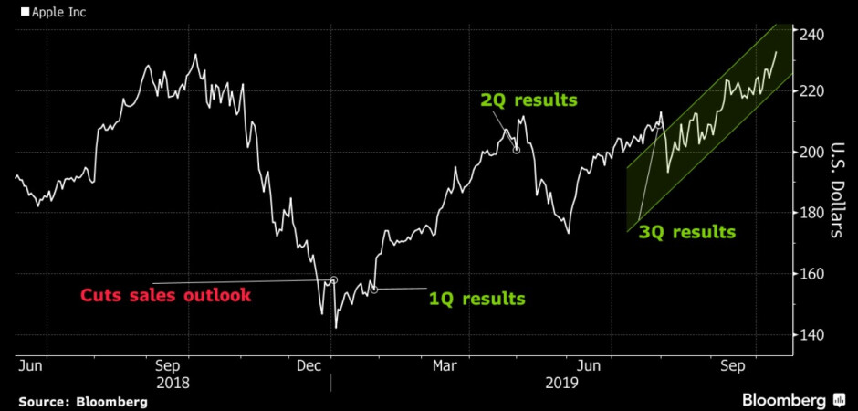 Apple's shares are at an all-time high - Apple's valuation hits all-time high after U.S. agrees to framework of deal with China