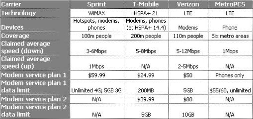 """US carriers """"4G"""" pricing and coverage. Source - PCMag - Verizon's LTE launch"""