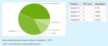 Distribution of different versions of Android