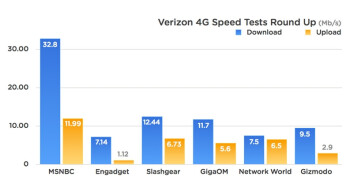 Verizon's LTE spot tests are in, ranging from 7Mbps to the insane 32Mbps download speeds