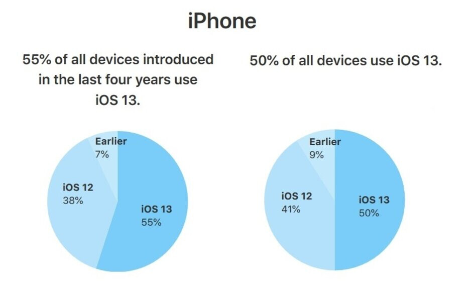 50% of compatible iPhones are running iOS 13 - Apple's own adoption figures show 50% of eligible iPhones are running iOS 13