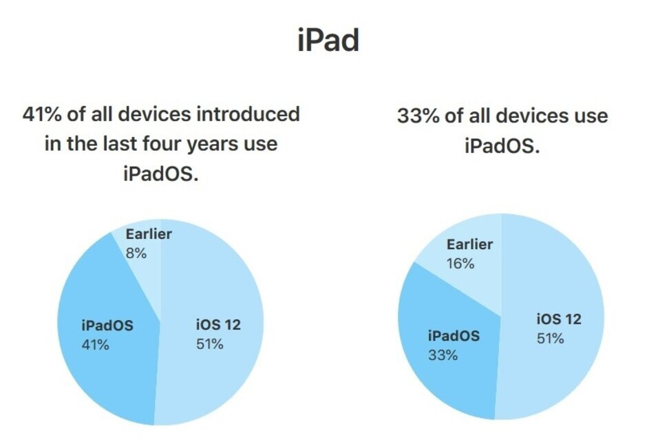 One-third of compatible tablets are running iPadOS 13 - Apple's own adoption figures show 50% of eligible iPhones are running iOS 13