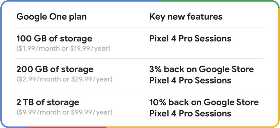 Google One subscribers get cool new perks on Pixel 4 purchases and more