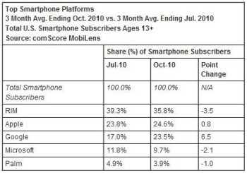 ComScore reports Android on the rise, while RIM slips further