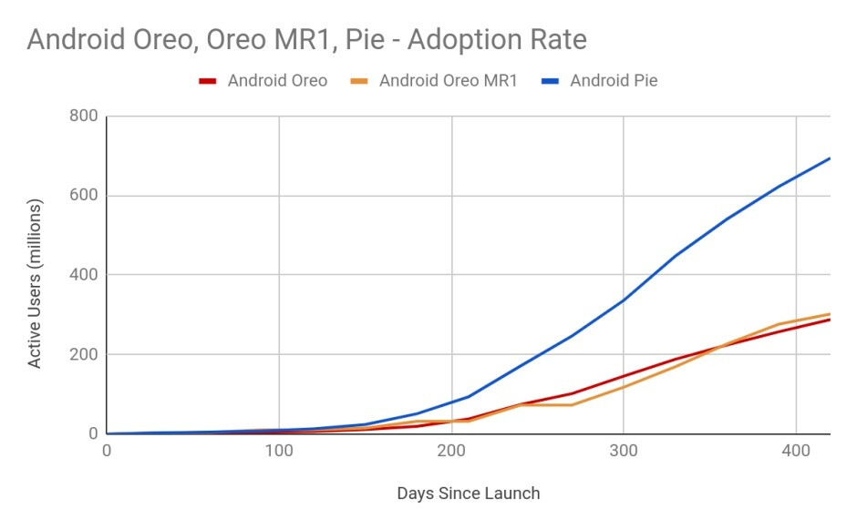 Android Pie adoption revealed as Google teases a wave of Android 10 updates by the end of 2019