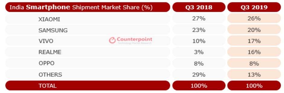Apple had a decent quarter, while Samsung's numbers declined in India's thriving smartphone market