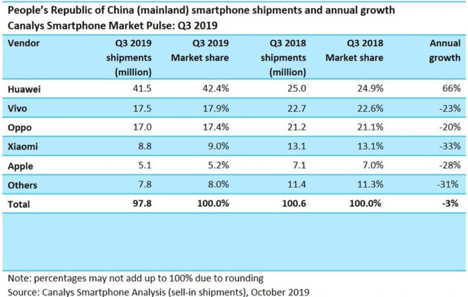 Huawei had an amazing third quarter in China, growing shipments 66% on an annual basis - Huawei's third quarter in China was absolutely mind-blowing