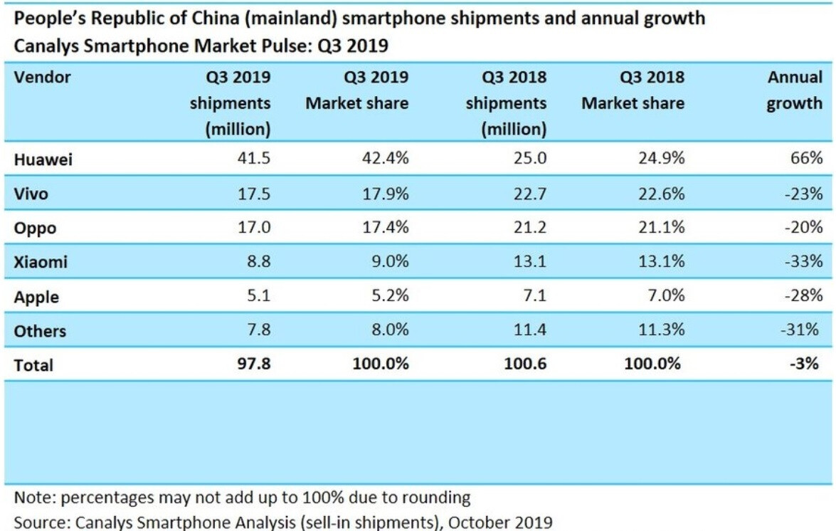 Patriotism Helps Huawei Dominate China's Smartphone Market