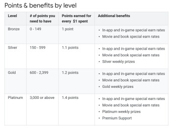 Points unlock higher levels and extra bonuses - Google brings Play Points rewards program to the US