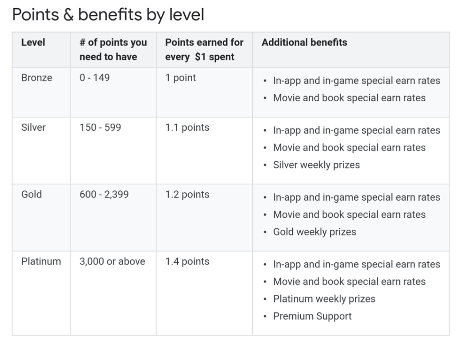 Points unlock higher levels and extra bonuses - Meet Google's new Play Store rewards program