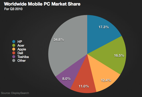 Apple iPad makes up 8% of global mobile PC sales
